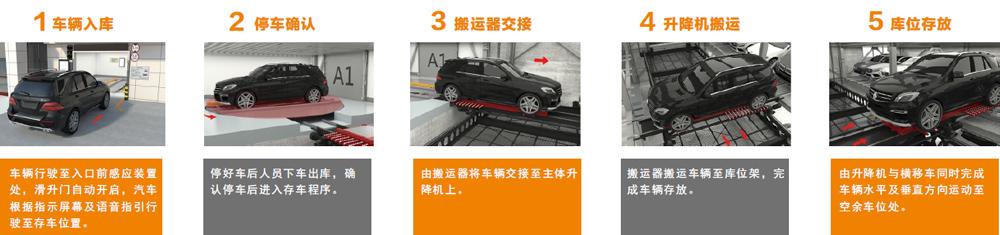 APS-parking-flow
