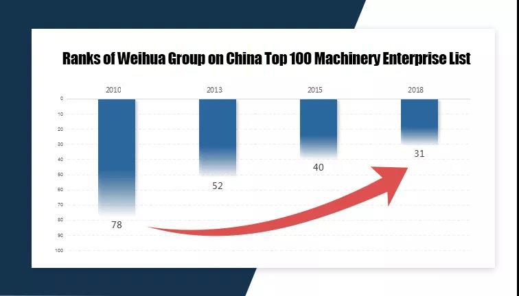 Weihua-Group-Ranks